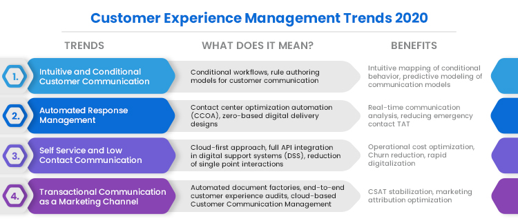 CUSTOMER EXPERIENCE MANAGEMENT TREND